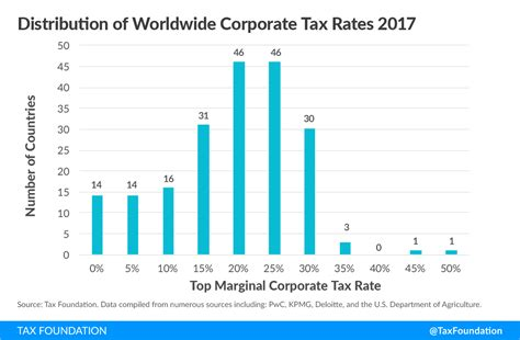 Corporate Income Tax Rates Around The World, 2017