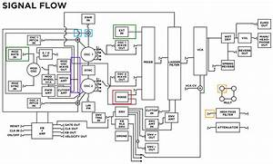 synth block diagram guidelines syntherjack article With and heres the block diagram from the manual showing how those