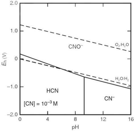 Ph Orp Diagram by Eh Ph Diagram Of Cn H2o System Left 19 And Ph