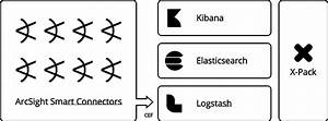 Logstash Arcsight Module