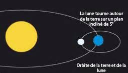 Rotation Synchrone De La Lune Autour De La Terre by Exp 233 Riences Physique Chimie L Sciences Experiences T 234 Te