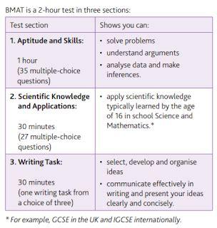เรียนพิเศษที่บ้าน: แนวทางการเตรียมตัวสอบ BMAT 2019