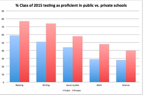 Julie Mack: Test scores, school quality and public vs ...