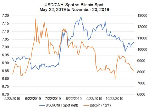 Convert amounts to or from usd (and other currencies) with this simple bitcoin calculator. Bitcoin Price Correlations with Emerging Markets FX: USD/CNH, USD/ZAR Take the Lead