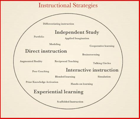 Which Of These 4 Instructional Strategies Do You Use In Your Class ?  Educational Technology