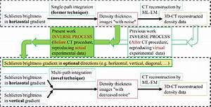 Flow Diagram Of The  U0026quot Inverse Process U0026quot  New Technique For