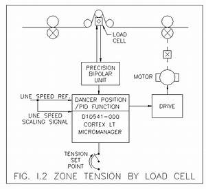 Zone Tension Control  Application Guide  Multiple Drives