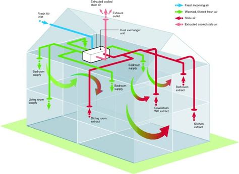Heat System Diagram by How Does Mvhr Work