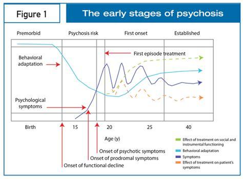 early antecedents  detection  schizophrenia