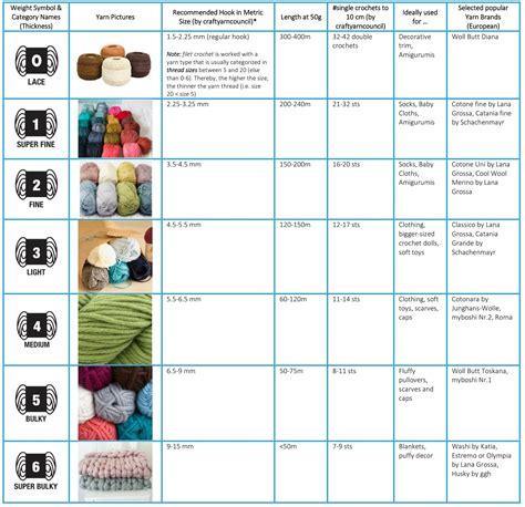 yarn types  weights  starting guide trishagurumi