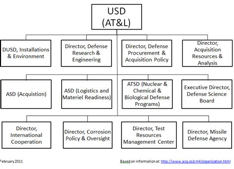 Usd At&l Org Chart, Feb 2011.png