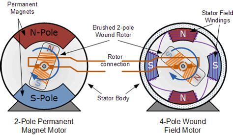 Draw Schematic Diagram Of Ac Servo Motor