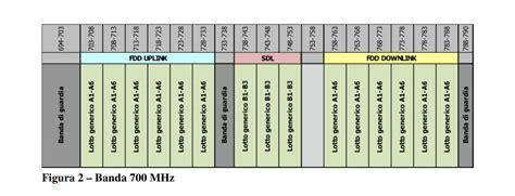 Telefonia Mobile Operatori by Pubblicato Il Bando Per L Assegnazione Delle Frequenze 5g