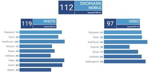 huawei p pro main camera tops dxomark charts