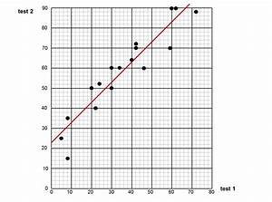 Median Don Steward Mathematics Teaching  Scatter Graph Questions