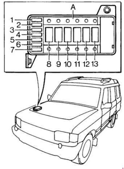 land rover discovery  fuse box diagram fuse