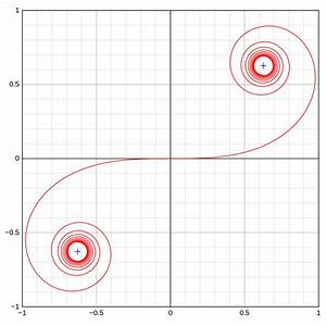 Fn Berechnen : euler spiral wikipedia ~ Themetempest.com Abrechnung