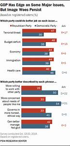 As Midterms Near, GOP Leads on Key Issues, Democrats Have ...