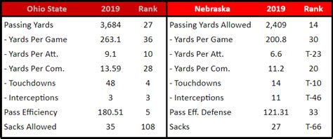 Stacking Up the Ohio State Offense Against the Nebraska ...
