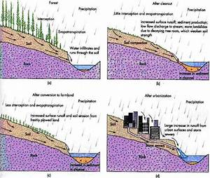 Natural Resources  Agriculture And Soil Erosion