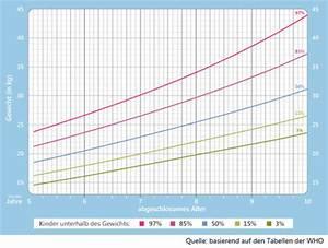 Bmi Kindern Berechnen Perzentile : gewichtstabelle jungen 2 10 jahre ~ Themetempest.com Abrechnung