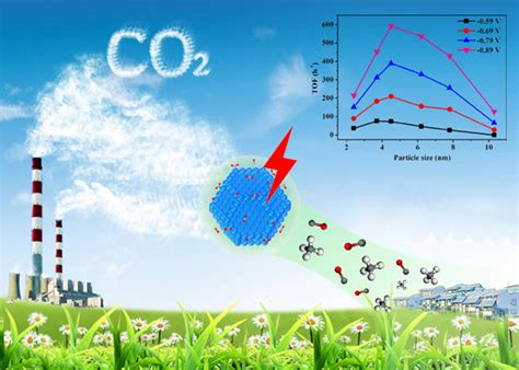 Dicphighly Efficient Electrocatalytic Reduction Of Co2
