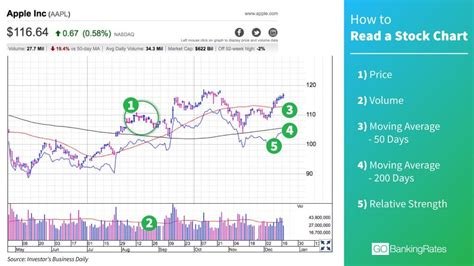 how to read stock how to read stock charts in less than a minute nasdaq com