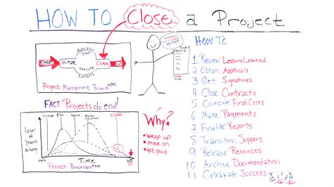 How To Close A Project Projectmanagercom
