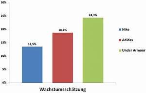 Kgv Berechnen Aktien : altersvorsorge mit nike aktien just do it stefans b rsenblog ~ Themetempest.com Abrechnung