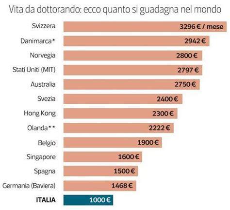 a駻oport de si鑒e social la protesta dei dottorandi italiani 171 gli altri paesi