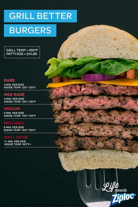 medium burger temp grill the perfect burger pinterest to tell cooking and how to cook