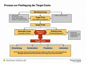 Wacc Berechnen : prozess zur festlegung der zielkosten bzw target costs vorlage business ~ Themetempest.com Abrechnung