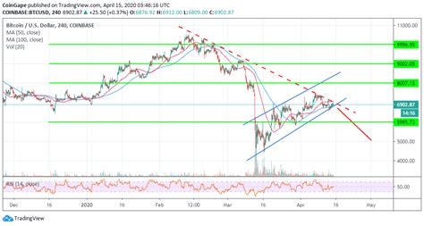Questions & answers about bitcoin projection. Bitcoin Price Projection 2020 Bitcoin Halving Chart - halting time