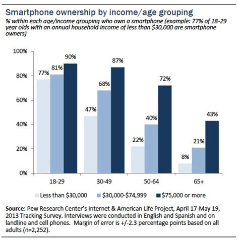 cell phone for by owner smartphone ownership 2013 pew research center