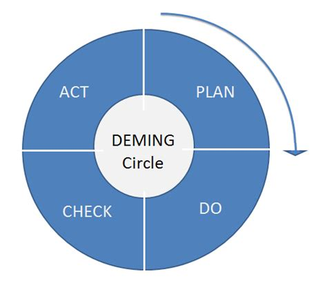 how to use pdca cycle to improve process efficiency tallyfy