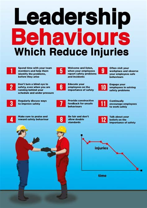 supervisory behaviors   reduce  injury rate