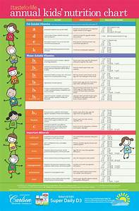 Diabetes Chart By Age 2018 Kids 39 Nutrition Chart Taste For Life