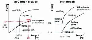Schematic Phase Diagrams For Carbon Dioxide And Nitrogen