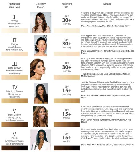 what causes different skin colors fitzpatrick scale is used to the correct base tone