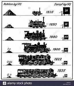 Transport    Transportation  Railway  Locomotives  Steam