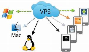 What Is A Vps  Virtual Private Servers Explained