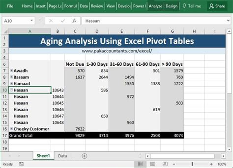 learn excel pivot tables making aging analysis reports using excel pivot tables