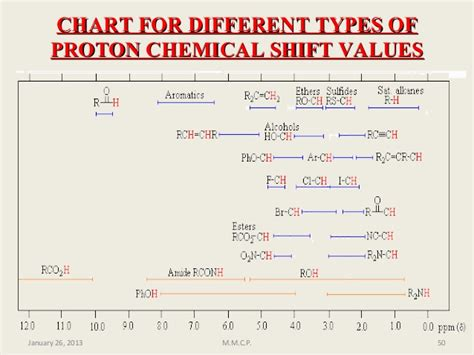 Proton Nmr Shift Table by C Nmr Chemical Shift Table Images