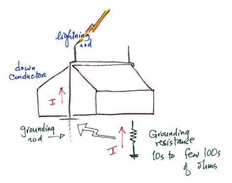 Diagram Of A Lightning Rod by Tue Mar 22 Notes