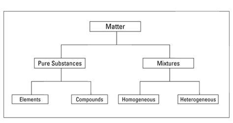 distinguish pure substances  mixtures dummies
