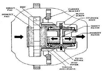 Floating Caliper Diagram by Sliding Caliper Disc Brake Scientific Diagram