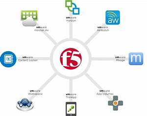 F5  U0026 Vmware Delivering More Control And Better Security