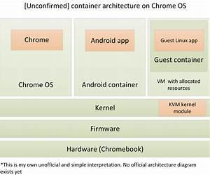 Linux Apps On Chrome Os
