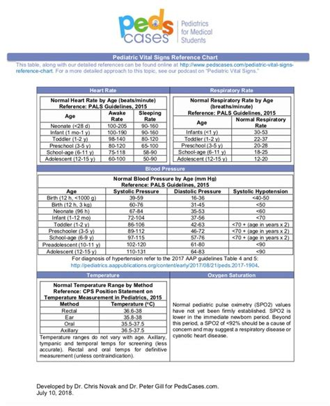 Pediatric Vital Signs Reference Chart   PedsCases