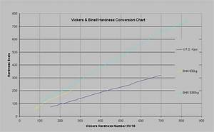 Bhn Hardness Chart Brinell And Vickers Hardness And Tensile Strength